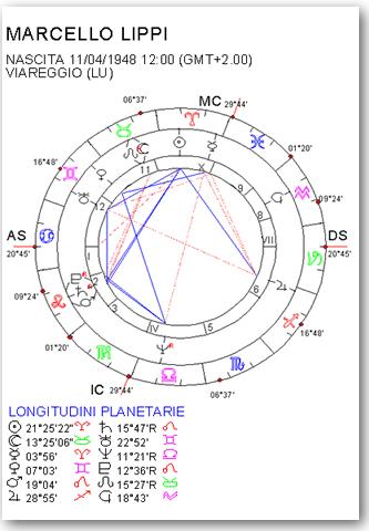 forum astrologia figaro a la une
